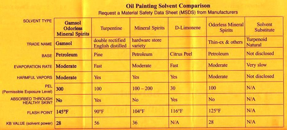 Solvent Chart